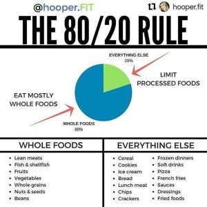 the 80/20 rule diet plan